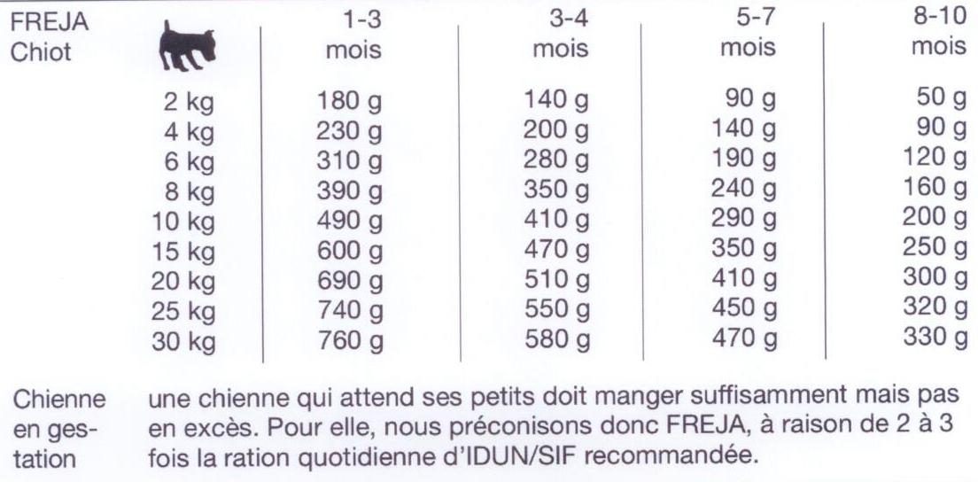 Marques alimentation chien chat soins hygi ne echantillons achat vente promotion prix - Croquette sans cereales chiot ...